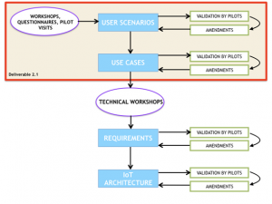 Illustration of the process from user scenarios to use cases and requirements